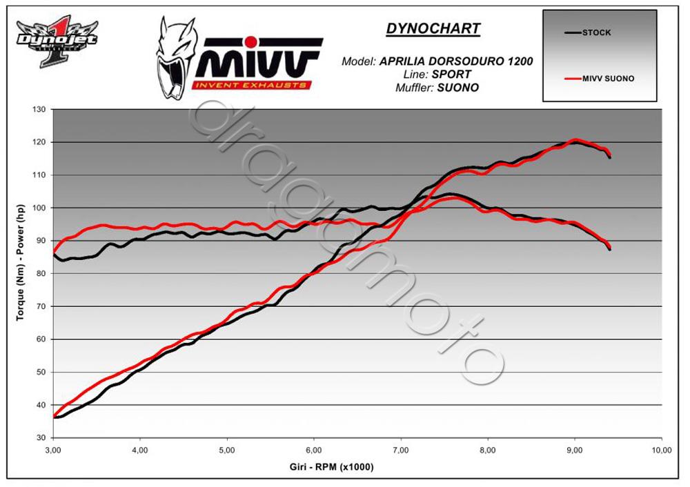 Aprilia Dorsoduro 1200 Bj. 2013 13 Auspuff MIVV Suono Steel black   eBay
